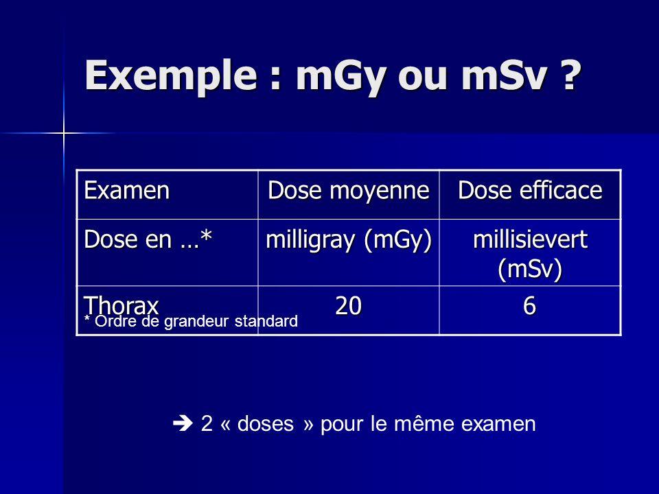 Exemple : mGy ou mSv ? Examen Dose moyenne Dose efficace Dose en …* milligray (mGy) millisievert (mSv) Thorax206 * Ordre de grandeur standard 2 « dose