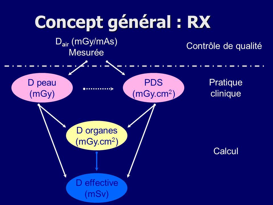 D peau (mGy) PDS (mGy.cm 2 ) D organes (mGy.cm 2 ) D effective (mSv) D air (mGy/mAs) Mesurée Contrôle de qualité Pratique clinique Calcul Concept géné