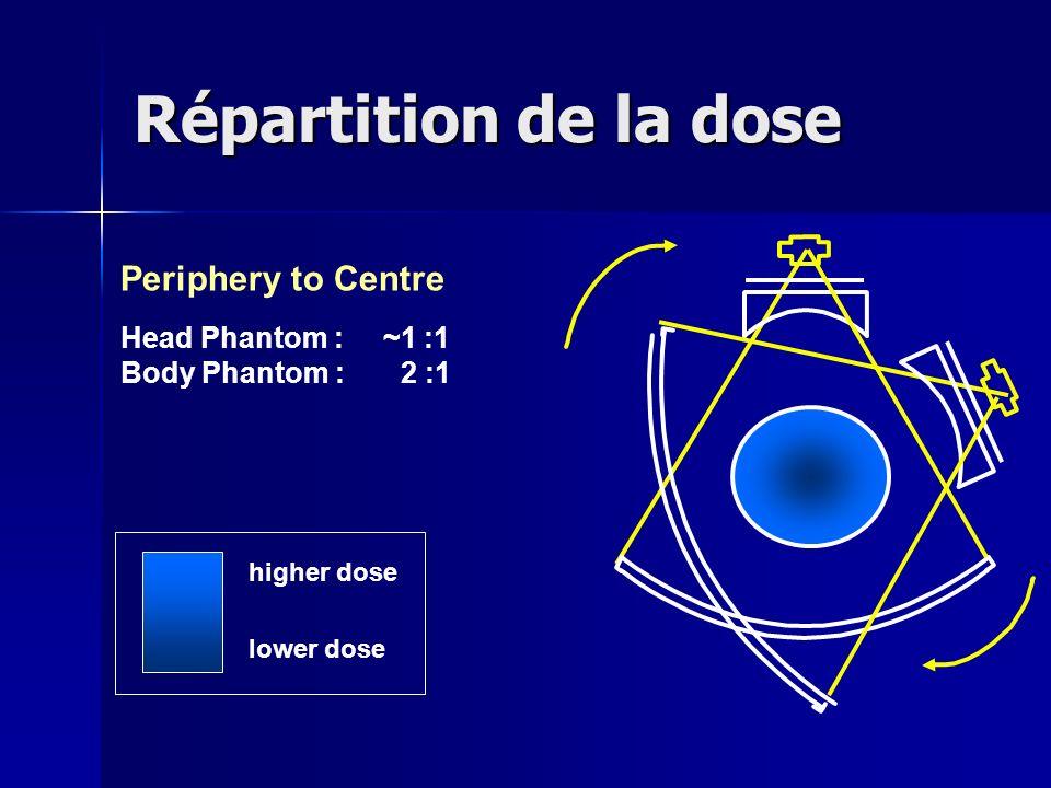 higher dose lower dose Periphery to Centre Head Phantom : ~1 :1 Body Phantom : 2 :1 X Répartition de la dose