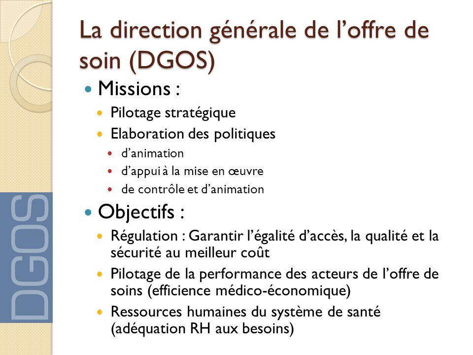 La direction générale de loffre de soin (DGOS) Missions : Pilotage stratégique Elaboration des politiques danimation dappui à la mise en œuvre de cont