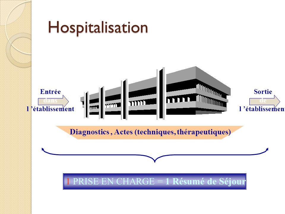 Hospitalisation Entrée dans l établissement Sortie de l établissement Diagnostics, Actes (techniques, thérapeutiques) 1 PRISE EN CHARGE = 1 Résumé de