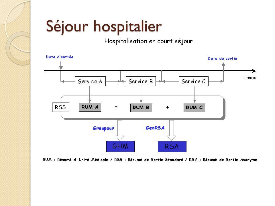 Séjour hospitalier