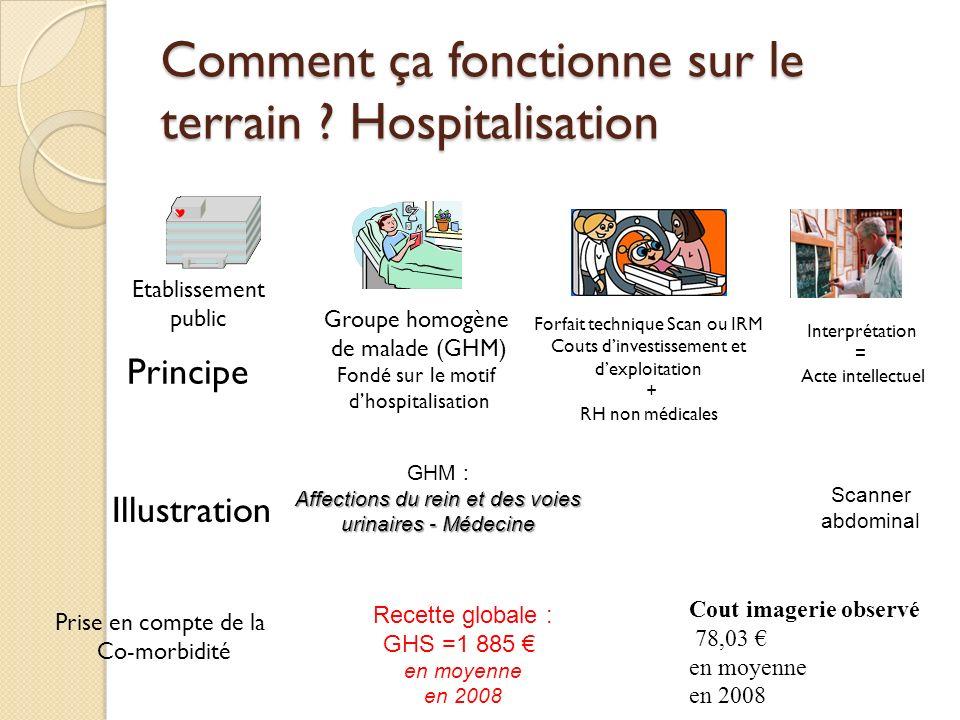 Comment ça fonctionne sur le terrain ? Hospitalisation Etablissement public Groupe homogène de malade (GHM) Fondé sur le motif dhospitalisation Forfai