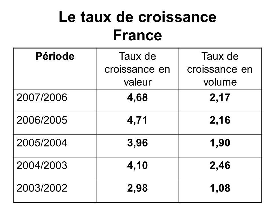 Le taux de croissance France PériodeTaux de croissance en valeur Taux de croissance en volume 2007/20064,682,17 2006/20054,712,16 2005/20043,961,90 2004/20034,102,46 2003/20022,981,08