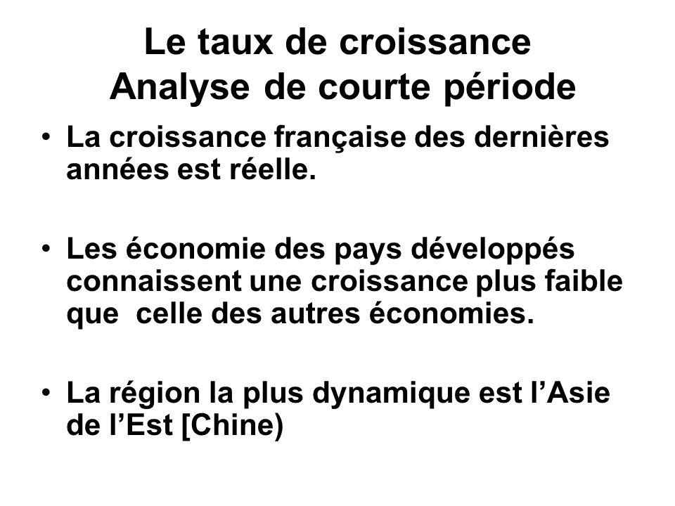 Le taux de croissance Analyse de longue période La croissance est un processus récent [début 19 ème siècle] Le processus sest déroulé dans un petit nombre de pays.