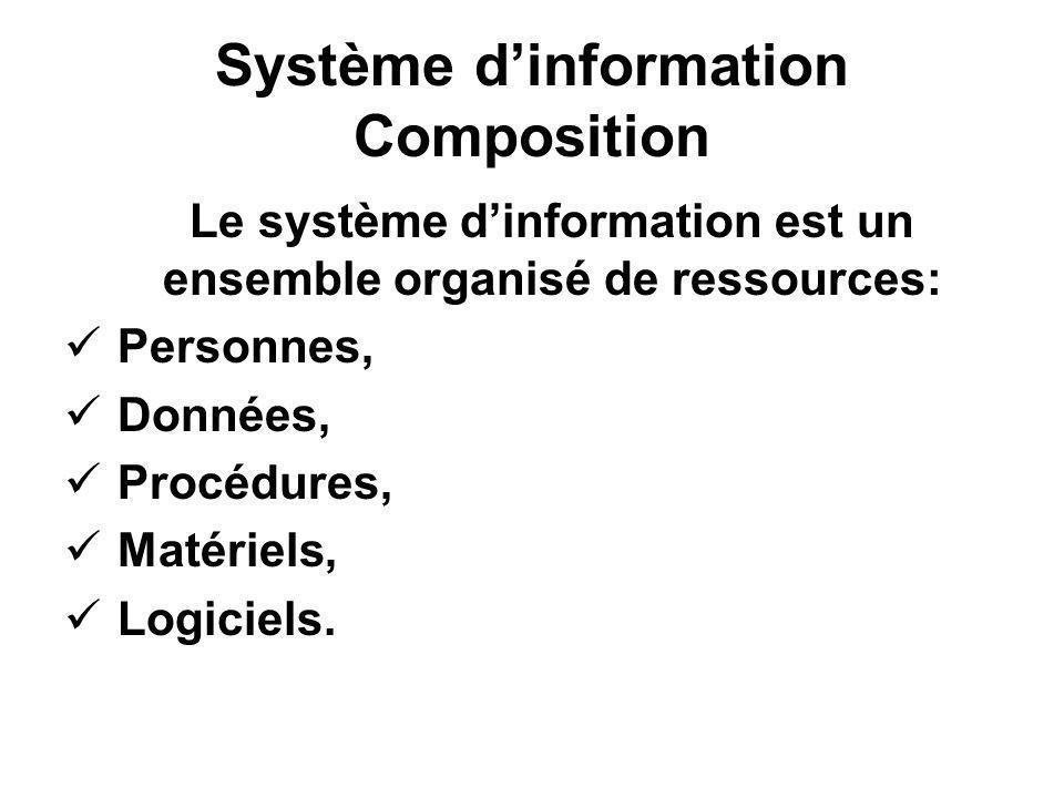 Système dinformation Composition Le système dinformation est un ensemble organisé de ressources: Personnes, Données, Procédures, Matériels, Logiciels.