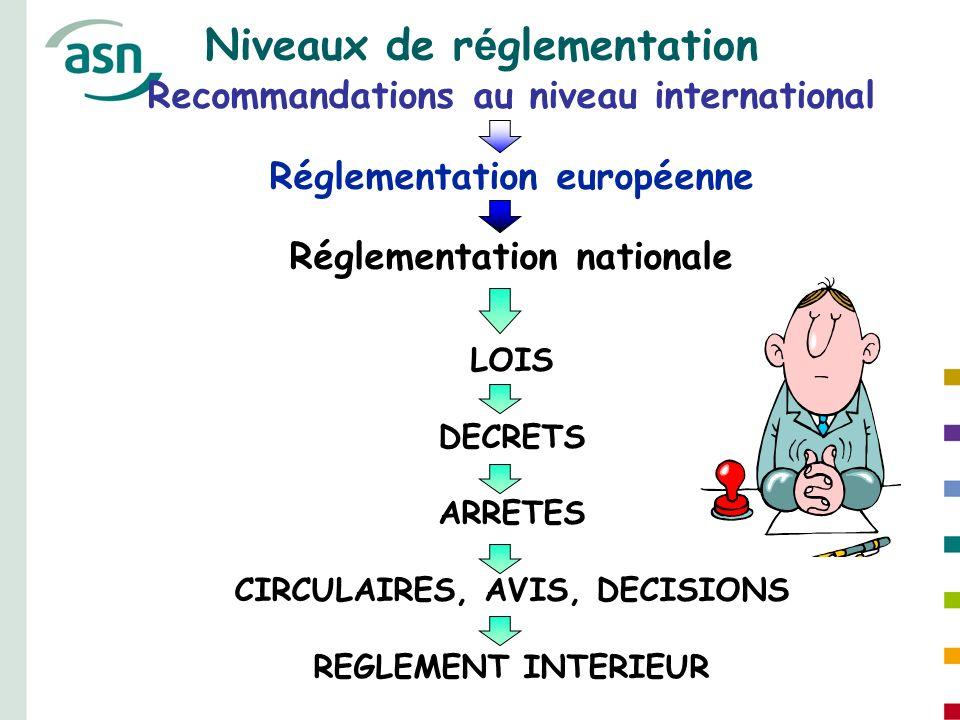 Recommandations au niveau international Réglementation européenne Réglementation nationale LOIS DECRETS ARRETES CIRCULAIRES, AVIS, DECISIONS REGLEMENT