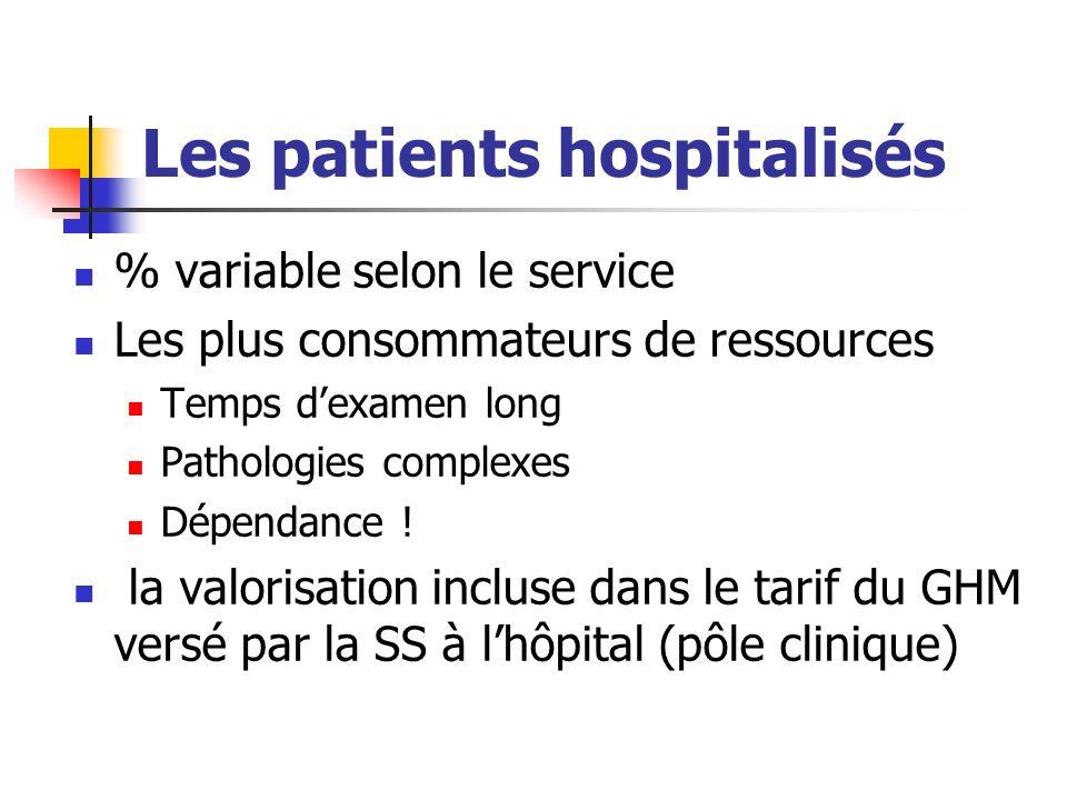 Les patients hospitalisés % variable selon le service Les plus consommateurs de ressources Temps dexamen long Pathologies complexes Dépendance .