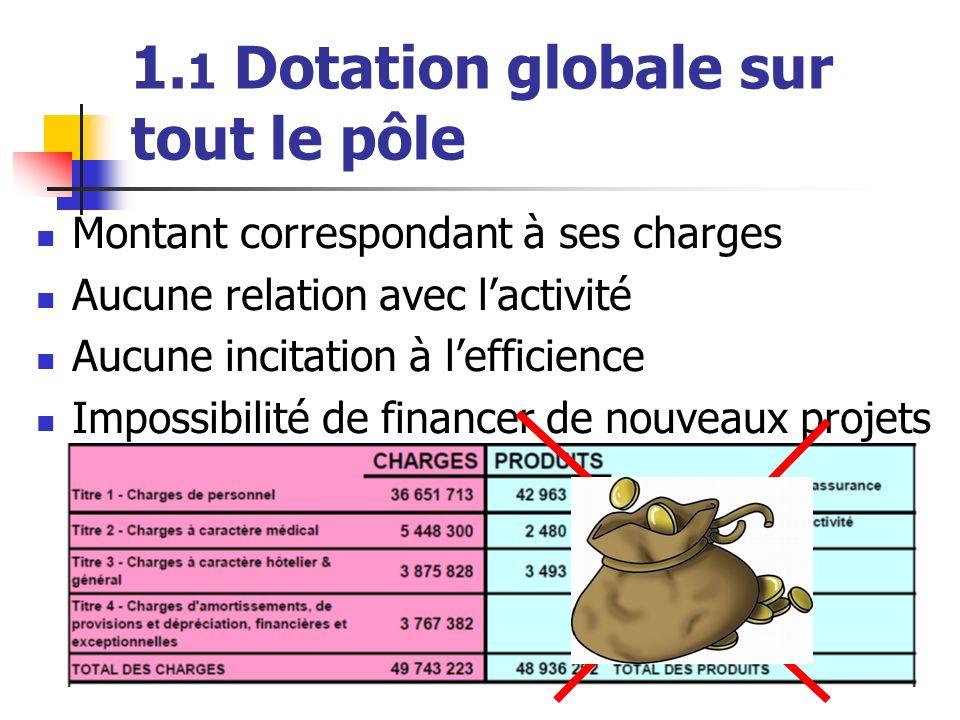 1. 1 Dotation globale sur tout le pôle Montant correspondant à ses charges Aucune relation avec lactivité Aucune incitation à lefficience Impossibilit