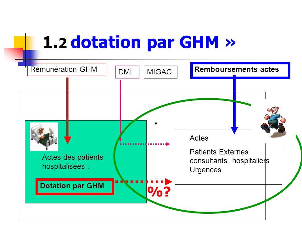 1. 2 dotation par GHM » Actes des patients hospitalisées : Actes Patients Externes consultants hospitaliers Urgences Remboursements actes Rémunération