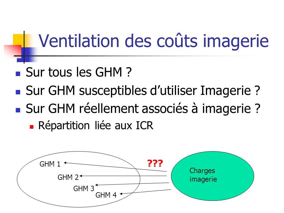 Ventilation des coûts imagerie Sur tous les GHM .Sur GHM susceptibles dutiliser Imagerie .