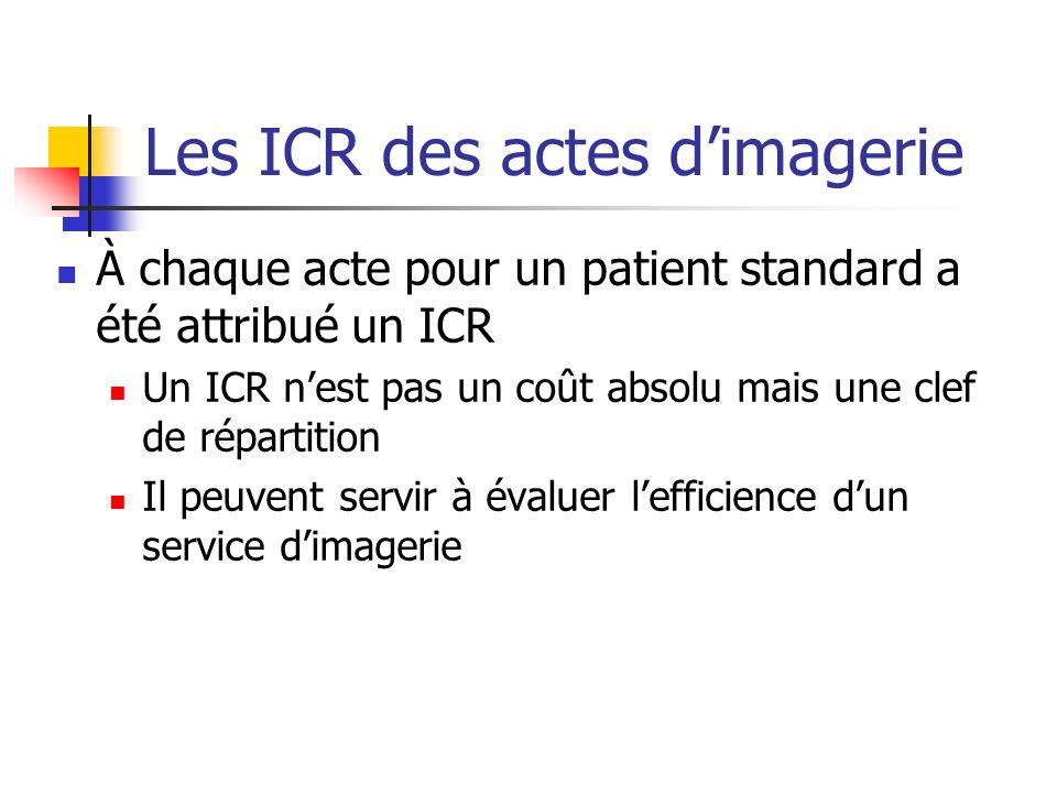 Les ICR des actes dimagerie À chaque acte pour un patient standard a été attribué un ICR Un ICR nest pas un coût absolu mais une clef de répartition Il peuvent servir à évaluer lefficience dun service dimagerie