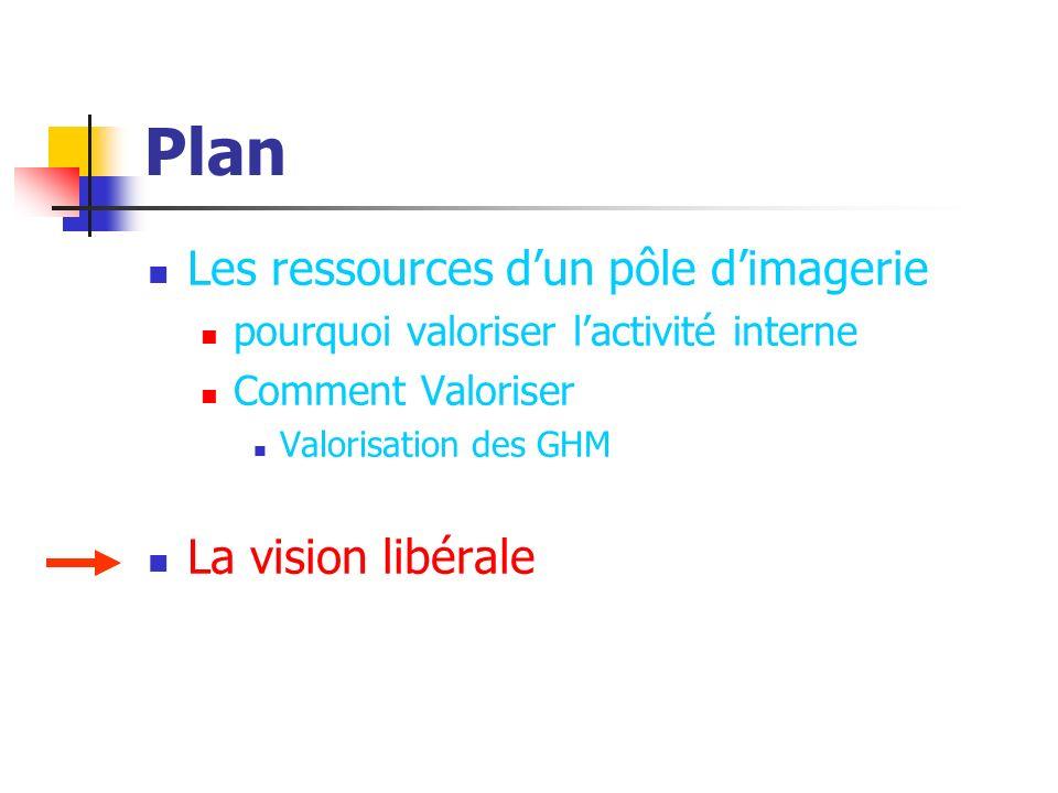 Plan Les ressources dun pôle dimagerie pourquoi valoriser lactivité interne Comment Valoriser Valorisation des GHM La vision libérale