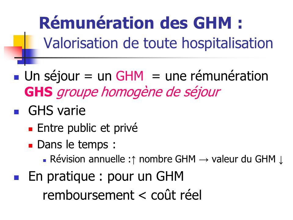 Rémunération des GHM : Valorisation de toute hospitalisation Un séjour = un GHM = une rémunération GHS groupe homogène de séjour GHS varie Entre public et privé Dans le temps : Révision annuelle : nombre GHM valeur du GHM En pratique : pour un GHM remboursement < coût réel