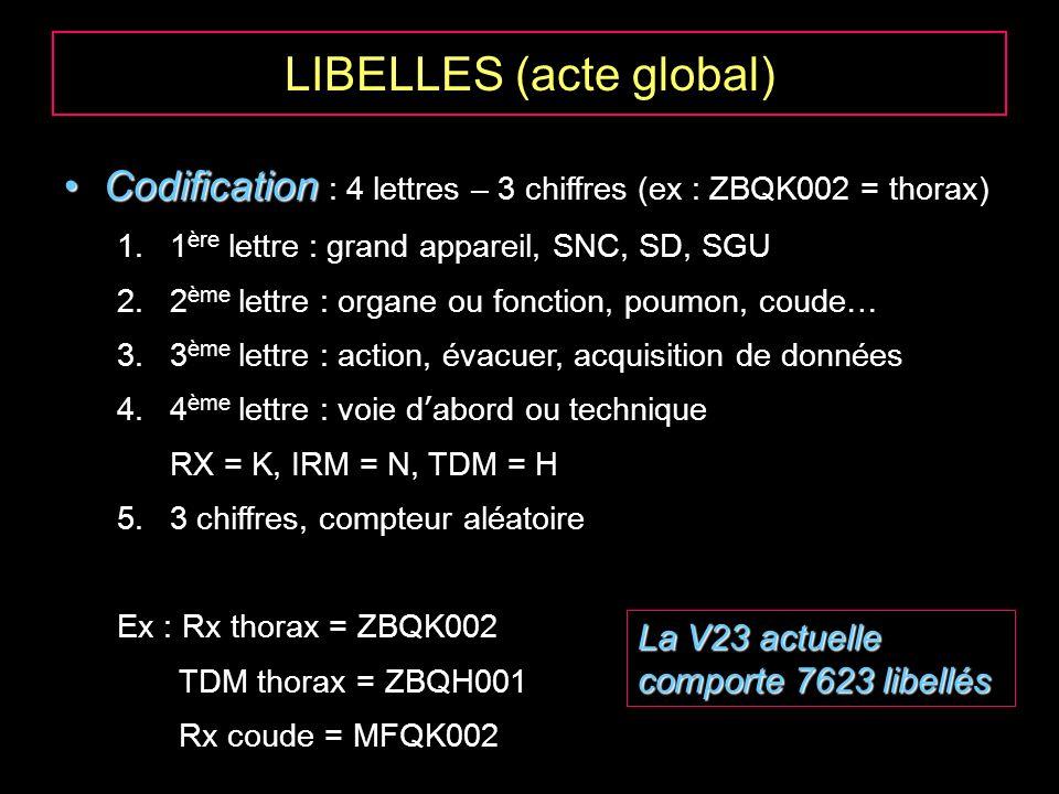 LIBELLES (acte global) CodificationCodification : 4 lettres – 3 chiffres (ex : ZBQK002 = thorax) 1.1 ère lettre : grand appareil, SNC, SD, SGU 2.2 ème lettre : organe ou fonction, poumon, coude… 3.3 ème lettre : action, évacuer, acquisition de données 4.4 ème lettre : voie dabord ou technique RX = K, IRM = N, TDM = H 5.3 chiffres, compteur aléatoire Ex : Rx thorax = ZBQK002 TDM thorax = ZBQH001 Rx coude = MFQK002 La V23 actuelle comporte 7623 libellés