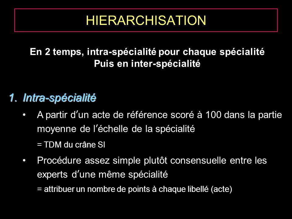 HIERARCHISATION 1.Intra-spécialité A partir dun acte de référence scoré à 100 dans la partie moyenne de léchelle de la spécialité = TDM du crâne SI Pr