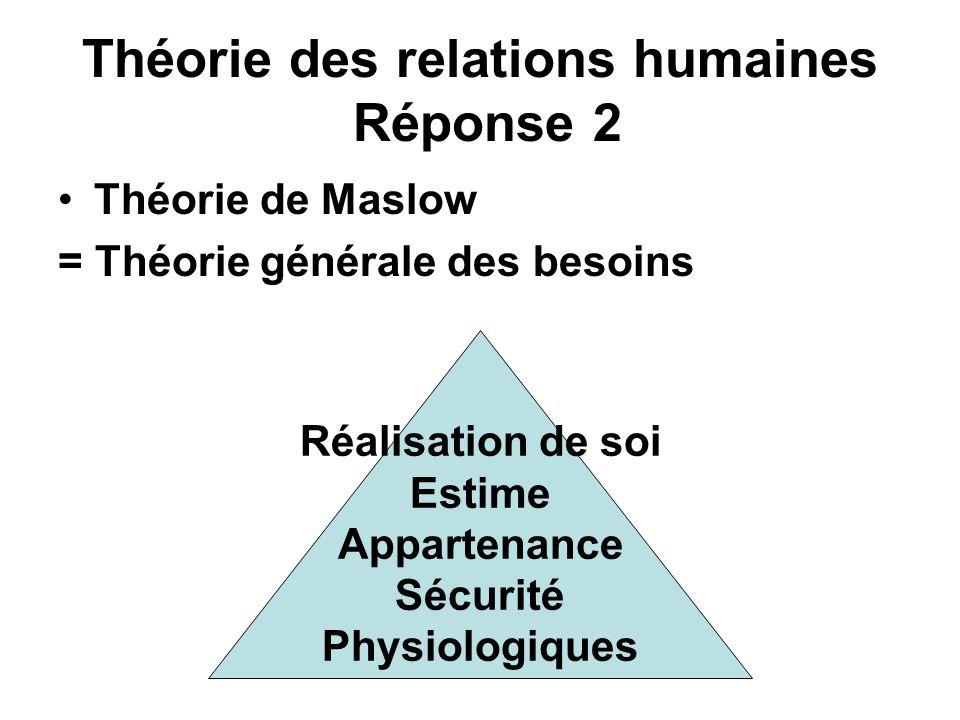 Théorie des relations humaines Réponse 2 Théorie de Maslow = Théorie générale des besoins Réalisation de soi Estime Appartenance Sécurité Physiologiqu