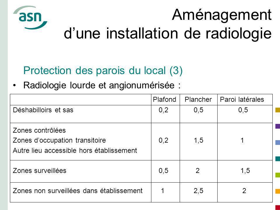 Aménagement dune installation de radiologie Protection des parois du local (3) Radiologie lourde et angionumérisée : Plafond Plancher Paroi latérales
