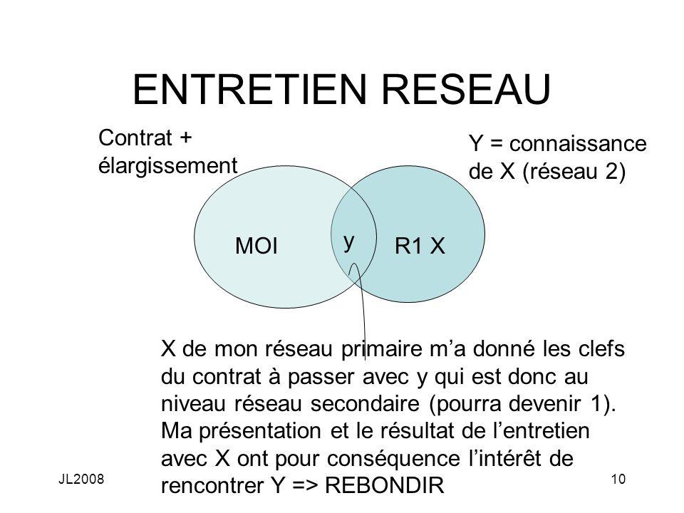 JL200810 ENTRETIEN RESEAU MOIR1 X y Y = connaissance de X (réseau 2) Contrat + élargissement X de mon réseau primaire ma donné les clefs du contrat à passer avec y qui est donc au niveau réseau secondaire (pourra devenir 1).