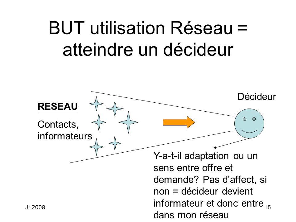 JL200815 BUT utilisation Réseau = atteindre un décideur RESEAU Contacts, informateurs Décideur Y-a-t-il adaptation ou un sens entre offre et demande.
