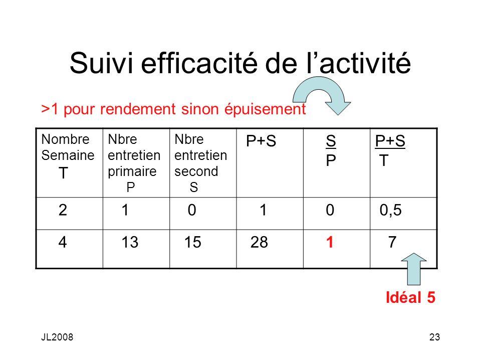 JL200823 Suivi efficacité de lactivité Nombre Semaine T Nbre entretien primaire P Nbre entretien second S P+S S P P+S T 2 1 0 1 0 0,5 4 13 15 28 1 7 Idéal 5 >1 pour rendement sinon épuisement