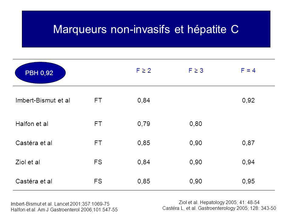 Marqueurs non-invasifs et hépatite C Imbert-Bismut et al. Lancet 2001;357:1069-75 Halfon et al. Am J Gastroenterol 2006;101:547-55 Ziol et al. Hepatol