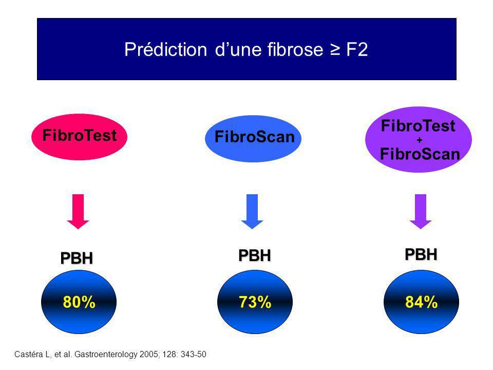 Prédiction dune fibrose F2 FibroTestFibroScan FibroTest + FibroScan PBH 80%84% PBH 73% PBH Castéra L, et al. Gastroenterology 2005; 128: 343-50