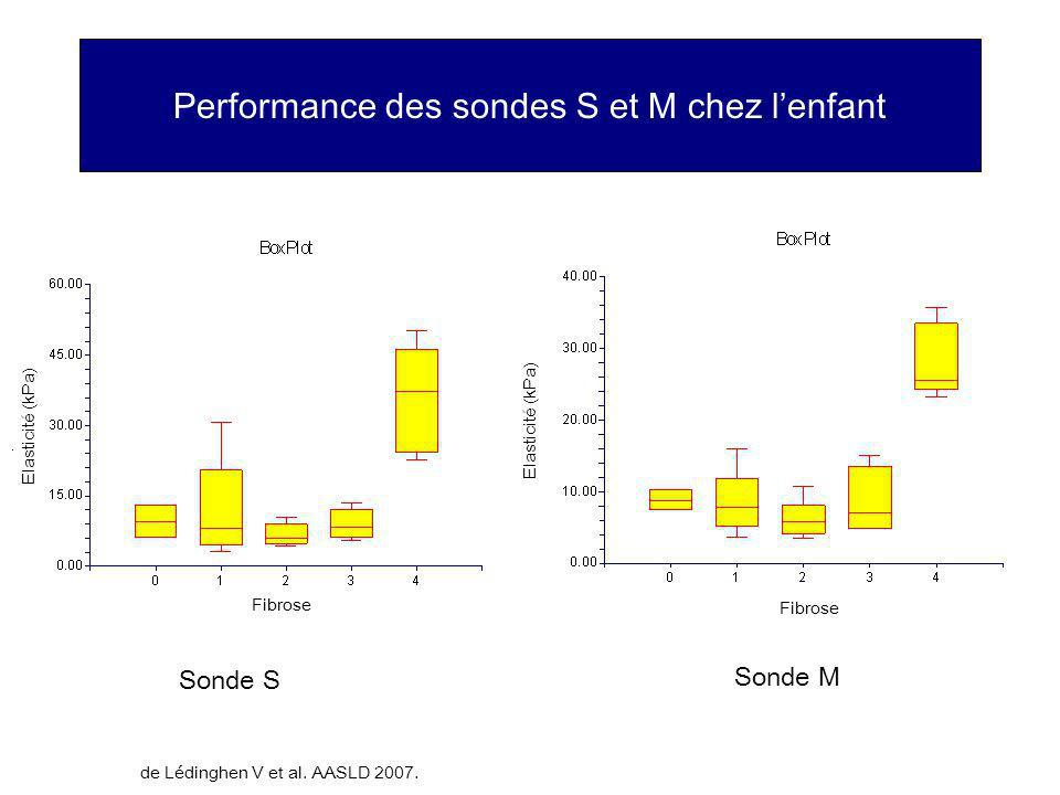 Performance des sondes S et M chez lenfant Sonde S Sonde M Fibrose Elasticité (kPa) de Lédinghen V et al. AASLD 2007.