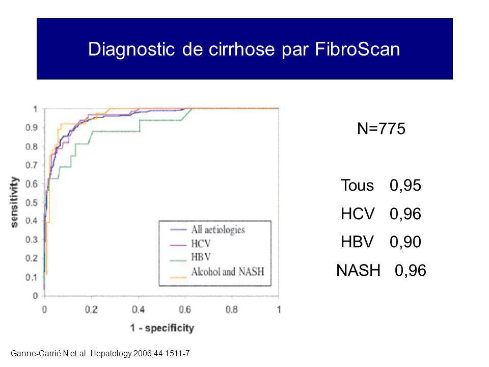 Diagnostic de cirrhose par FibroScan Ganne-Carrié N et al. Hepatology 2006;44:1511-7 N=775 Tous0,95 HCV 0,96 HBV 0,90 NASH 0,96