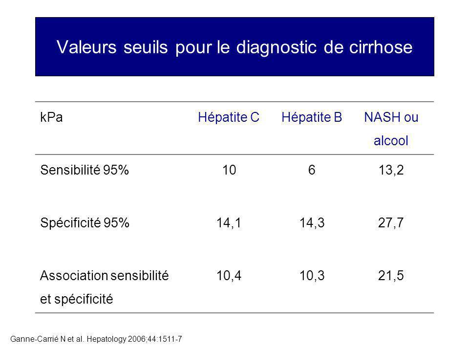 Valeurs seuils pour le diagnostic de cirrhose kPaHépatite CHépatite B NASH ou alcool Sensibilité 95%10613,2 Spécificité 95%14,114,327,7 Association sensibilité et spécificité 10,410,321,5 Ganne-Carrié N et al.