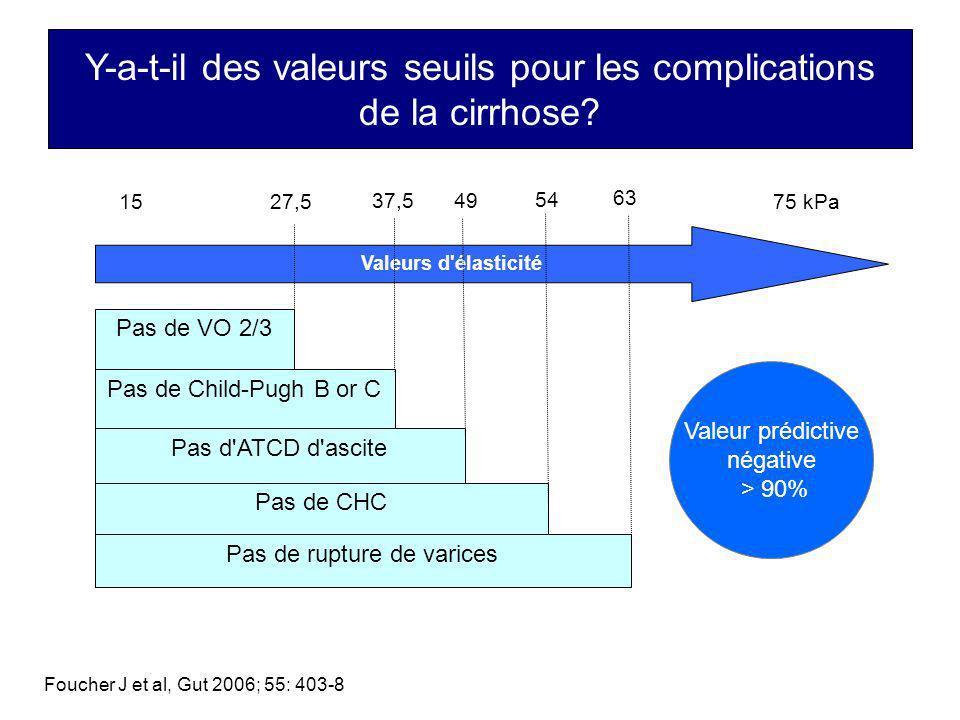 Y-a-t-il des valeurs seuils pour les complications de la cirrhose? Pas de VO 2/3 Pas de Child-Pugh B or C Pas de rupture de varices Pas d'ATCD d'ascit