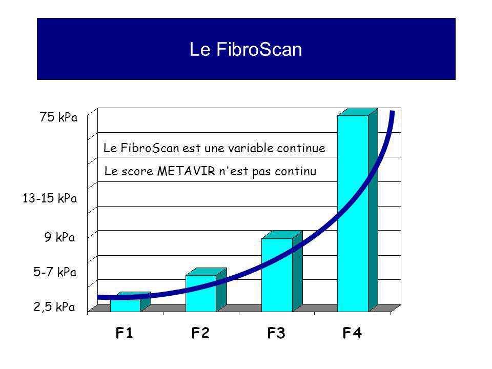 Le FibroScan 2,5 kPa 75 kPa 13-15 kPa 9 kPa 5-7 kPa Le FibroScan est une variable continue Le score METAVIR n'est pas continu