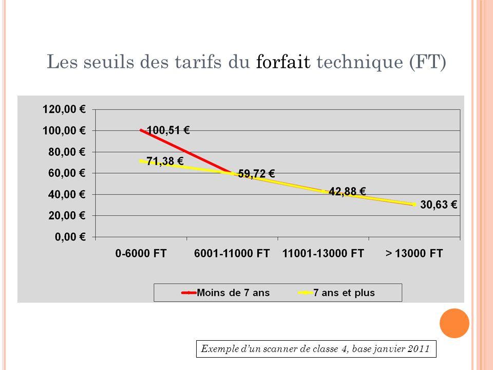 Les seuils des tarifs du forfait technique (FT) Exemple dun scanner de classe 4, base janvier 2011