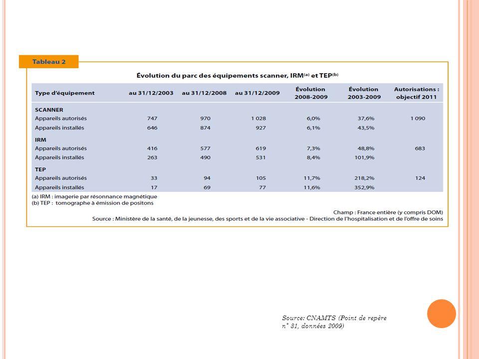 Source: CNAMTS (Point de repère n° 31, données 2009)