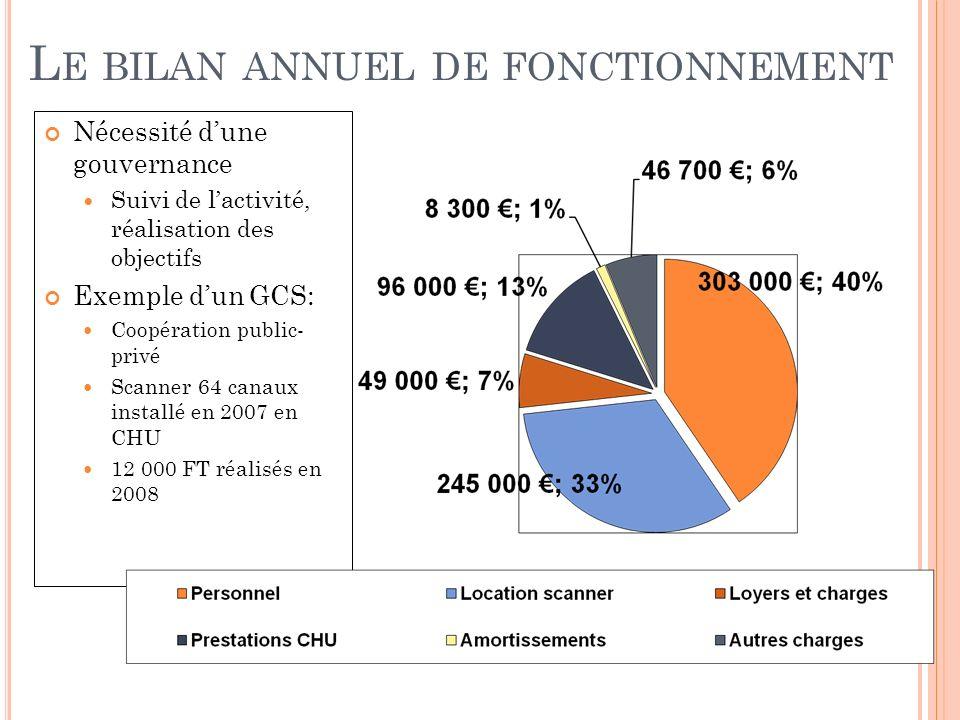 L E BILAN ANNUEL DE FONCTIONNEMENT Nécessité dune gouvernance Suivi de lactivité, réalisation des objectifs Exemple dun GCS: Coopération public- privé Scanner 64 canaux installé en 2007 en CHU 12 000 FT réalisés en 2008