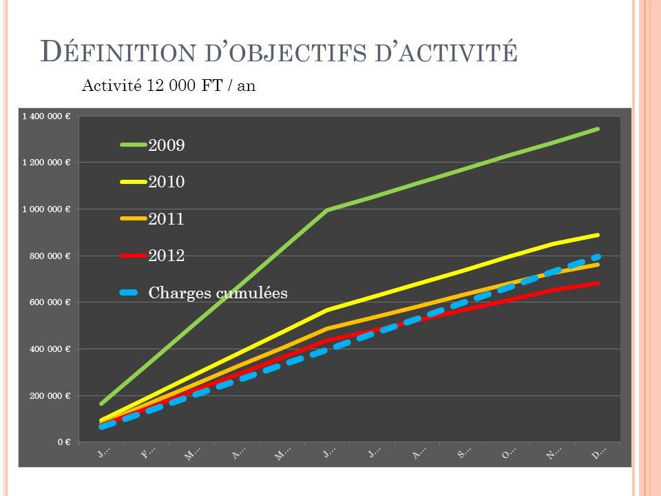 D ÉFINITION D OBJECTIFS D ACTIVITÉ Activité 12 000 FT / an