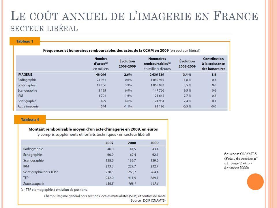 L E COÛT ANNUEL DE L IMAGERIE EN F RANCE SECTEUR LIBÉRAL Sources: CNAMTS (Point de repère n° 31, page 2 et 5 - données 2009)