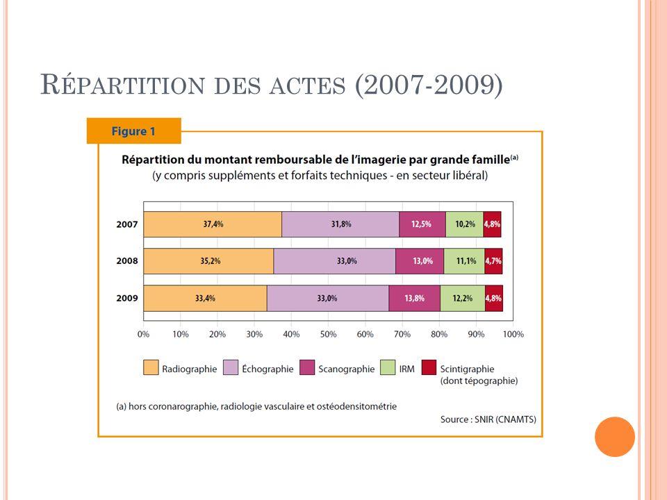 R ÉPARTITION DES ACTES (2007-2009)