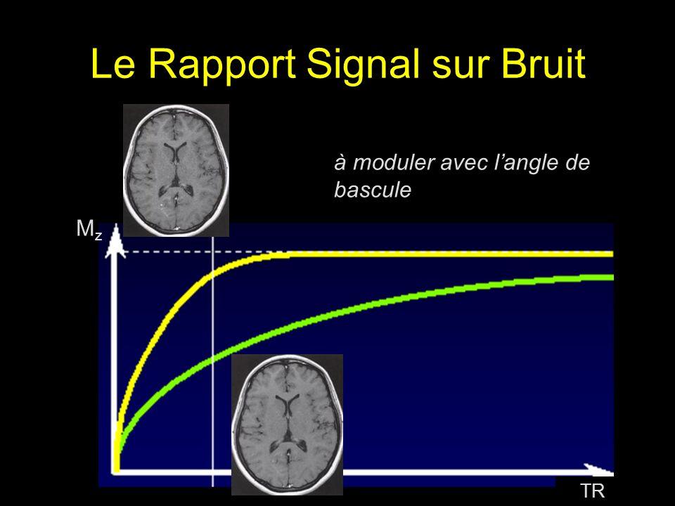 Le Rapport Signal sur Bruit MzMz TR à moduler avec langle de bascule
