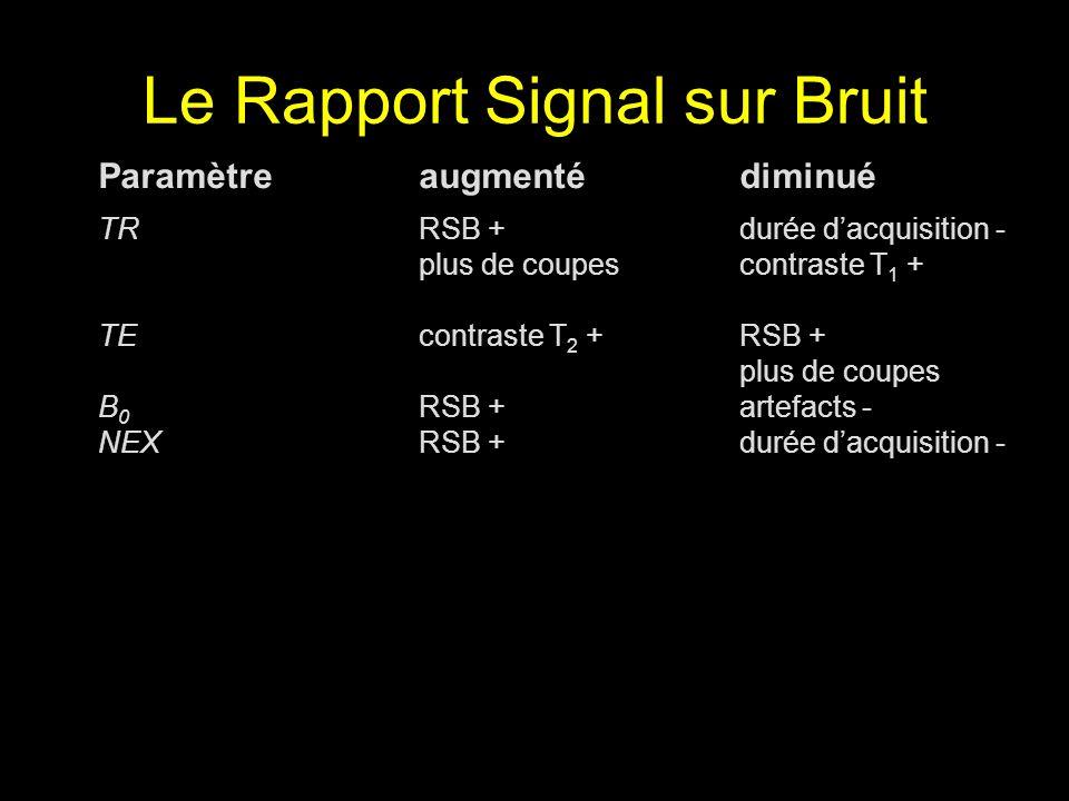 Le Rapport Signal sur Bruit Paramètreaugmentédiminué TRRSB +durée dacquisition - plus de coupescontraste T 1 + TEcontraste T 2 +RSB + plus de coupes B