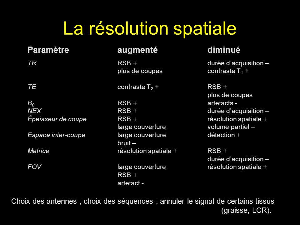 La résolution spatiale Paramètreaugmentédiminué TRRSB +durée dacquisition – plus de coupescontraste T 1 + TEcontraste T 2 +RSB + plus de coupes B 0 RS