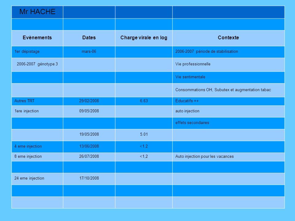 Mr HACHE EvènementsDatesCharge virale en logContexte 1er dépistagemars-062006-2007 période de stabilisation 2006-2007 génotype 3Vie professionnelle Vie sentimentale Consommations OH, Subutex et augmentation tabac Autres TRT29/02/20086.63Educatifs ++ 1ere injection09/05/2008auto injection effets secondaires 19/05/20085.01 4 eme injection13/06/2008<1.2 8 eme injection26/07/2008<1,2Auto injection pour les vacances 24 eme injection17/10/2008