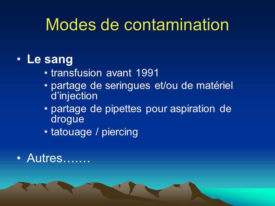 Modes de contamination Le sang transfusion avant 1991 partage de seringues et/ou de matériel dinjection partage de pipettes pour aspiration de drogue