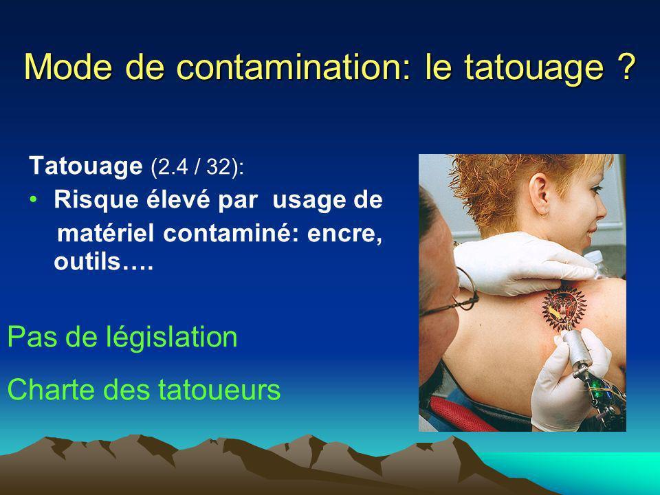 Mode de contamination: le tatouage ? Tatouage (2.4 / 32): Risque élevé par usage de matériel contaminé: encre, outils…. Pas de législation Charte des
