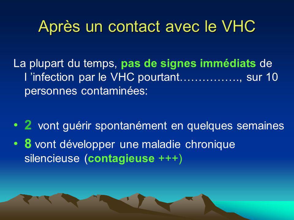 La plupart du temps, pas de signes immédiats de l infection par le VHC pourtant……………., sur 10 personnes contaminées: 2 vont guérir spontanément en que