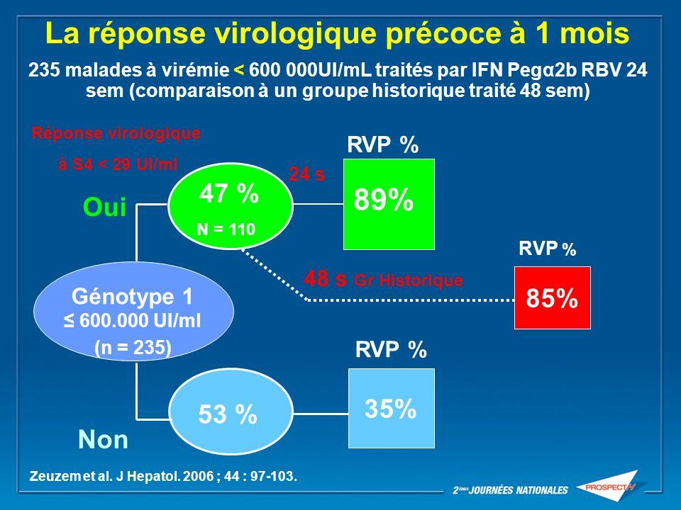 La réponse virologique précoce à 1 mois 235 malades à virémie < 600 000UI/mL traités par IFN Pegα2b RBV 24 sem (comparaison à un groupe historique tra