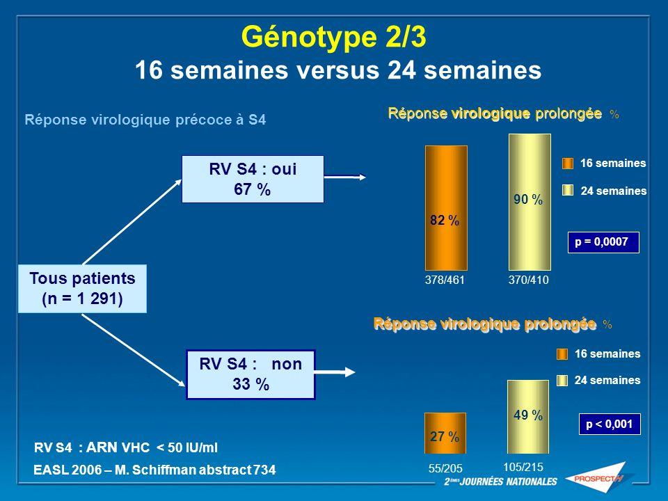 EASL 2006 – M. Schiffman abstract 734 378/461370/410 p = 0,0007 82 % 90 % Réponse virologique prolongée % 55/205 105/215 p < 0,001 27 % 49 % Réponse v