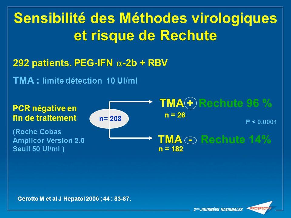 n= 208 PCR négative en fin de traitement (Roche Cobas Amplicor Version 2.0 Seuil 50 UI/ml ) TMA - Rechute 96 % Rechute 14% P < 0.0001 n = 26 n = 182 S