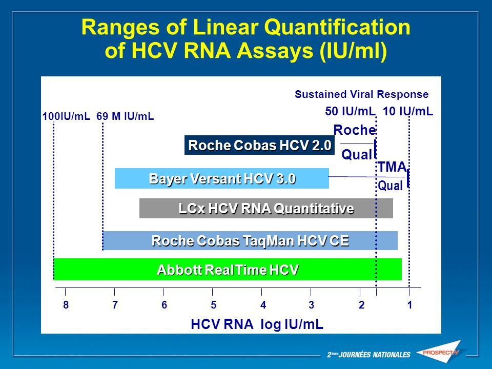 Ranges of Linear Quantification of HCV RNA Assays (IU/ml) 50 IU/mL Roche Cobas TaqMan HCV CE 765 2 8 431 HCV RNA log IU/mL LCx HCV RNA Quantitative Ab