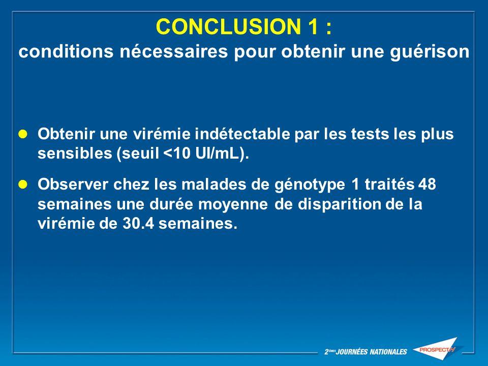 CONCLUSION 1 : conditions nécessaires pour obtenir une guérison Obtenir une virémie indétectable par les tests les plus sensibles (seuil <10 UI/mL). O